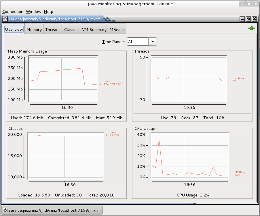 Jconsole isn't as pretty as newer services like Newrelic, but it's always there for you.